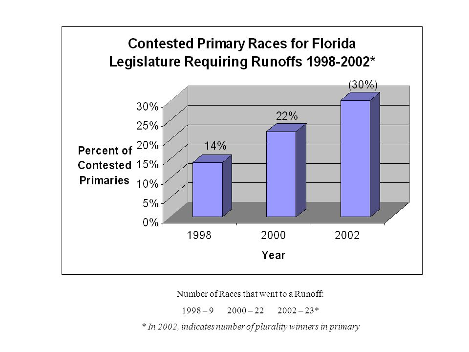 Runoff Election Winners, 1998-2002 * In 2002, non-majority winners in primaries