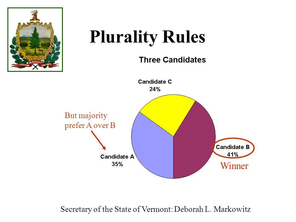Winner But majority prefer A over B Plurality Rules Secretary of the State of Vermont: Deborah L.