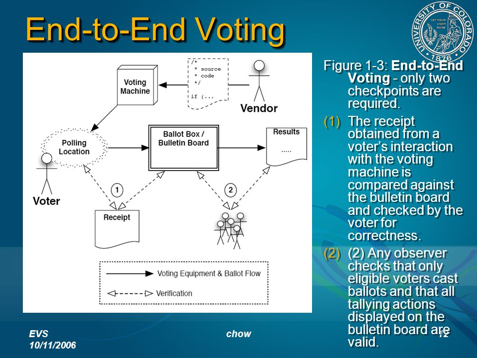 EVS 10/11/2006 chow12 End-to-End Voting Figure 1-3: End-to-End Voting - only two checkpoints are required.   The receipt obtained from a voter's