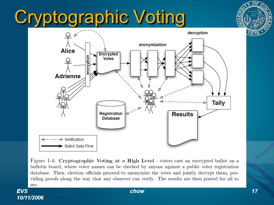 EVS 10/11/2006 chow17 Cryptographic Voting