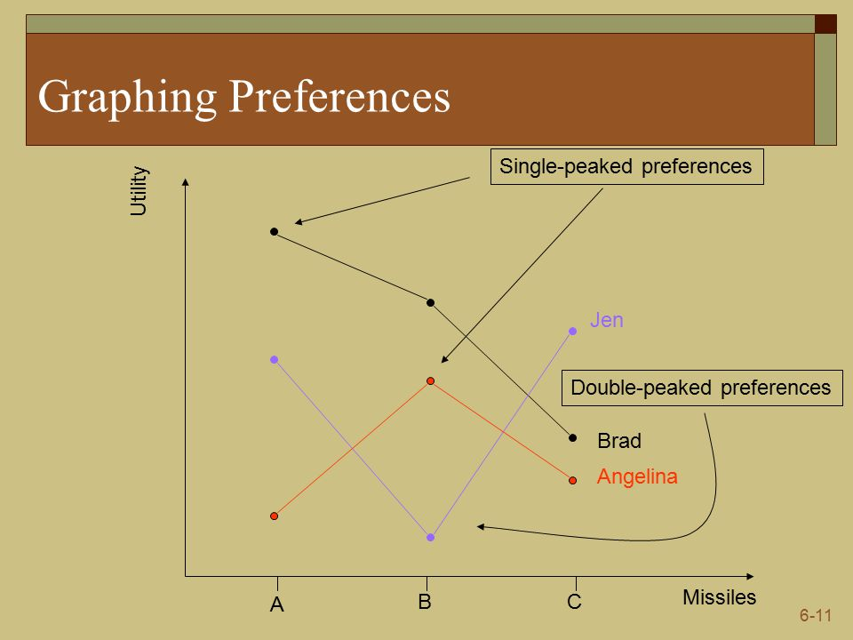 6-11 Graphing Preferences Missiles Utility A BC Brad Jen Angelina Single-peaked preferences Double-peaked preferences
