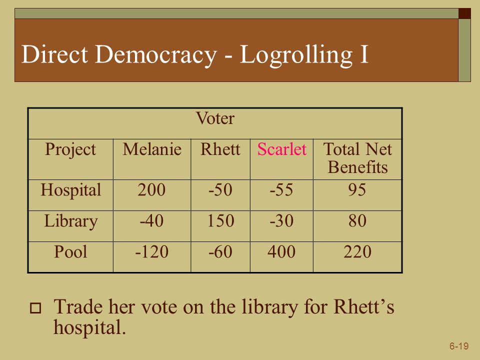 6-19 Direct Democracy - Logrolling I  Trade her vote on the library for Rhett's hospital.
