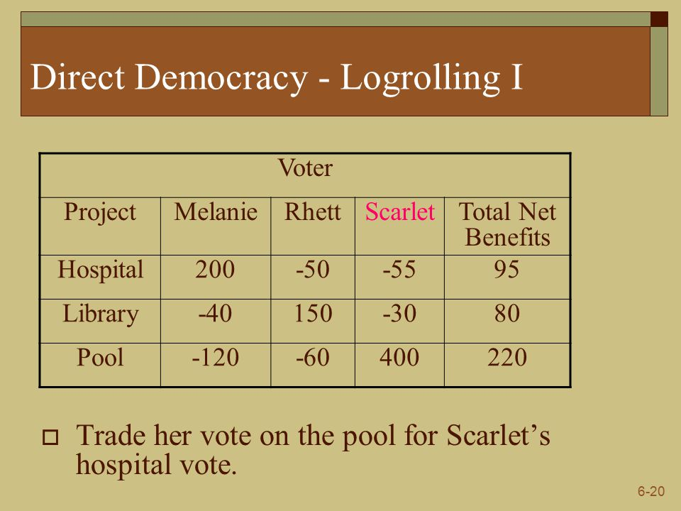 6-20 Direct Democracy - Logrolling I  Trade her vote on the pool for Scarlet's hospital vote.