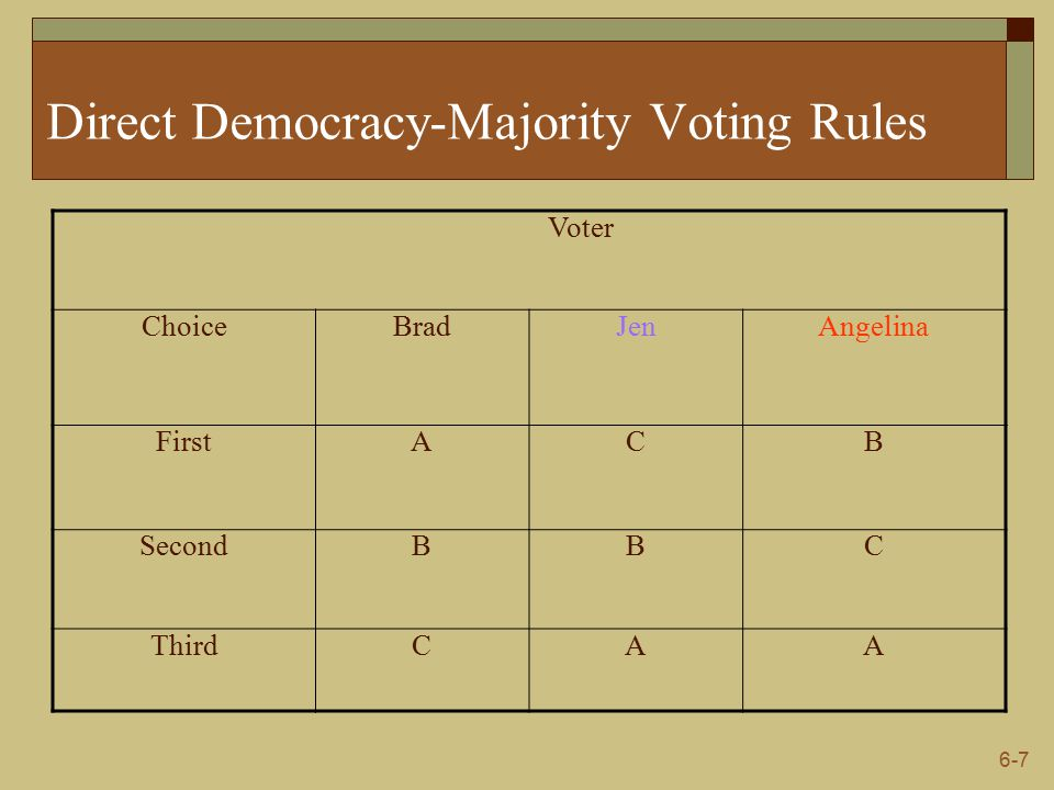 6-7 Direct Democracy-Majority Voting Rules Voter ChoiceBradJenAngelina FirstACB SecondBBC ThirdCAA