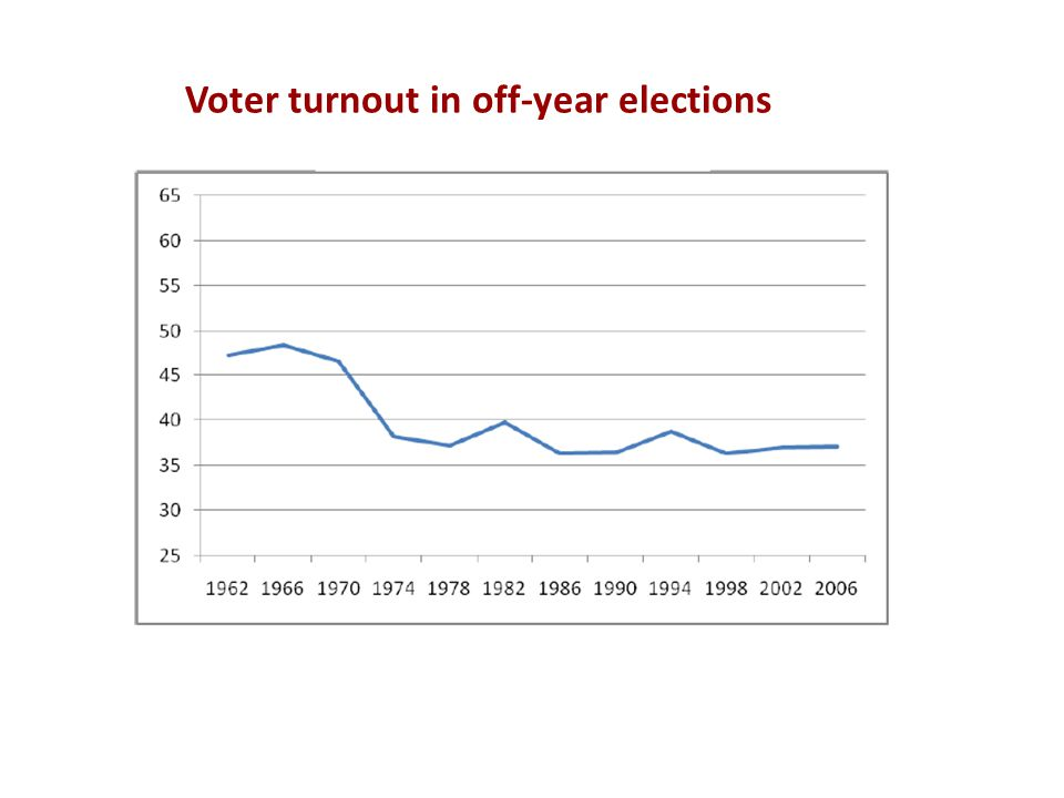 Voter turnout in off-year elections
