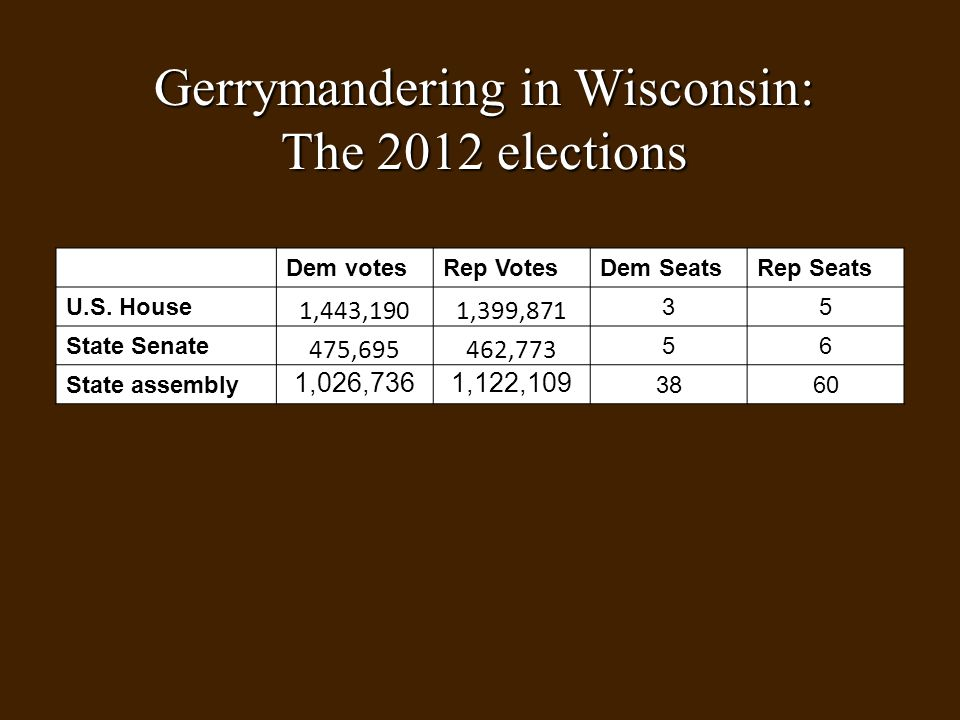 Gerrymandering in Wisconsin: The 2012 elections Dem votesRep VotesDem SeatsRep Seats U.S.