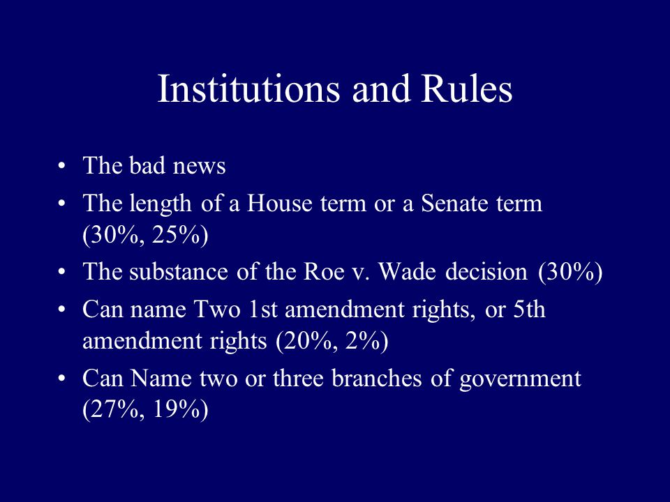 Institutions and rules The good news: the United States is a democracy (88%) presidents serve 4 years (93%) the first amendment protects freedom of sp