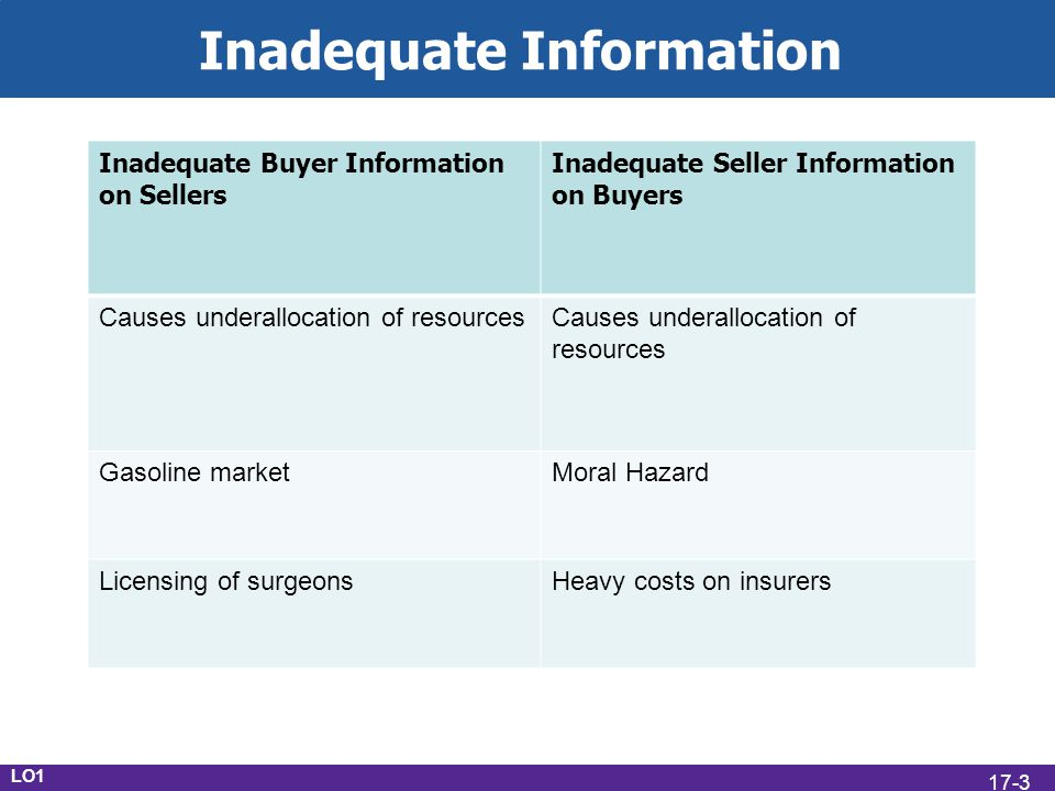 Inadequate Information LO1 Inadequate Buyer Information on Sellers Inadequate Seller Information on Buyers Causes underallocation of resources Gasoline marketMoral Hazard Licensing of surgeonsHeavy costs on insurers 17-3