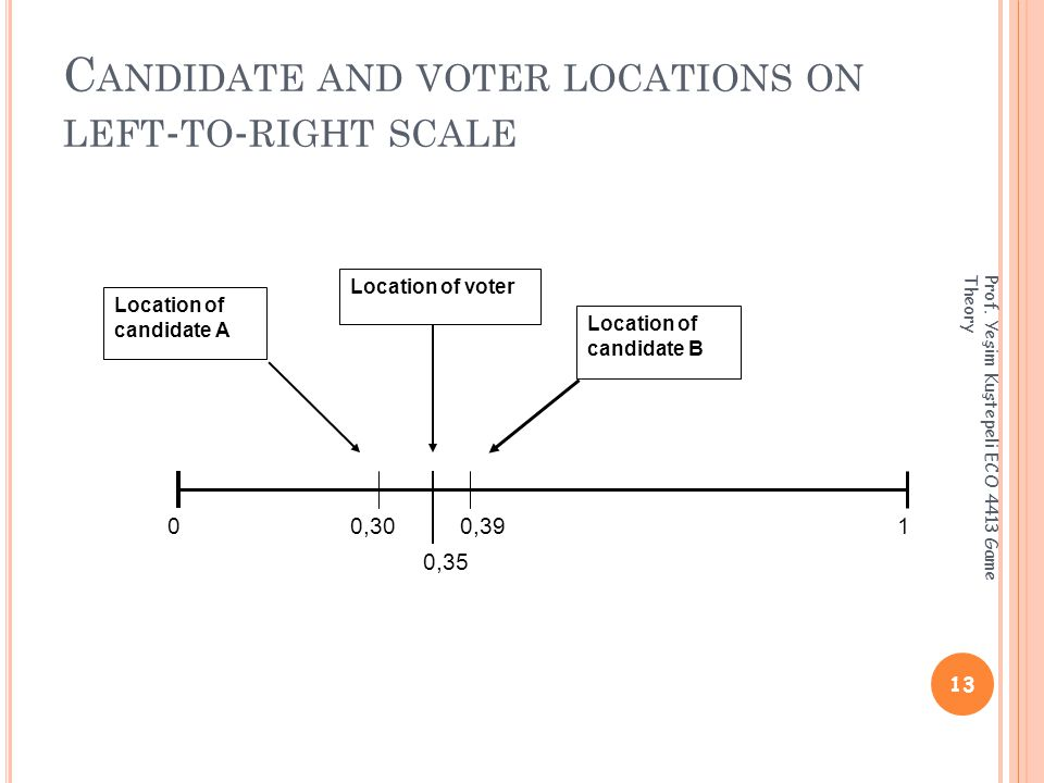C ANDIDATE AND VOTER LOCATIONS ON LEFT - TO - RIGHT SCALE 13 Prof.