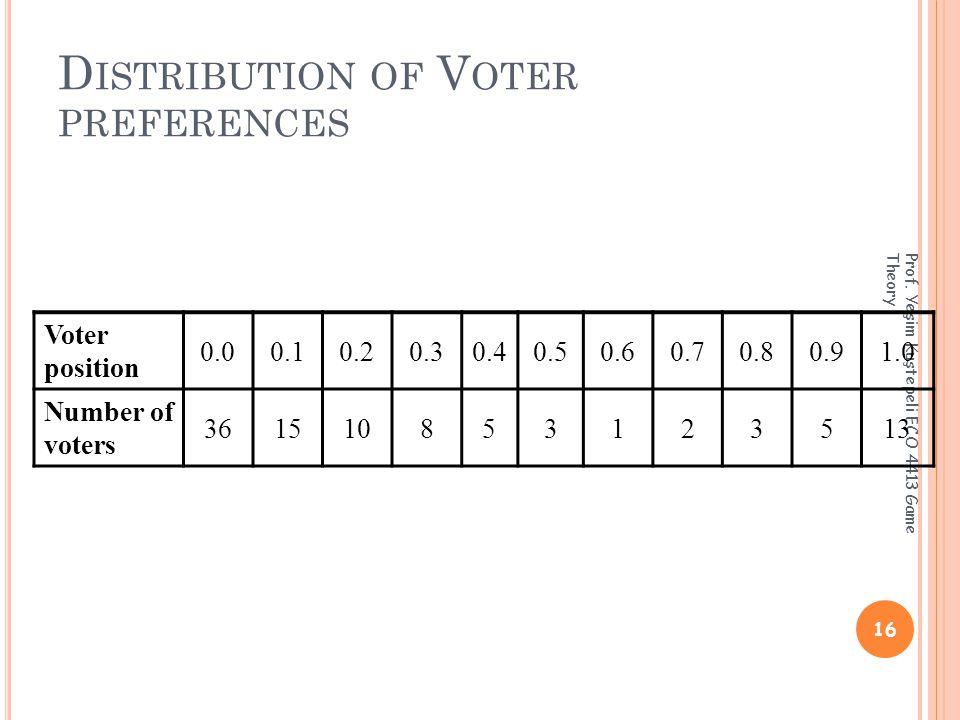 D ISTRIBUTION OF V OTER PREFERENCES 16 Prof.