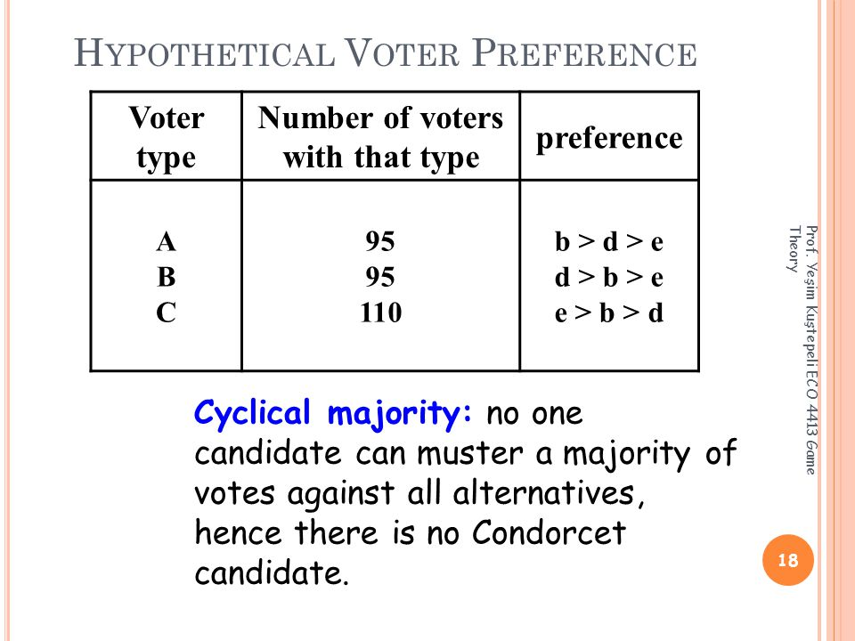 H YPOTHETICAL V OTER P REFERENCE 18 Prof.