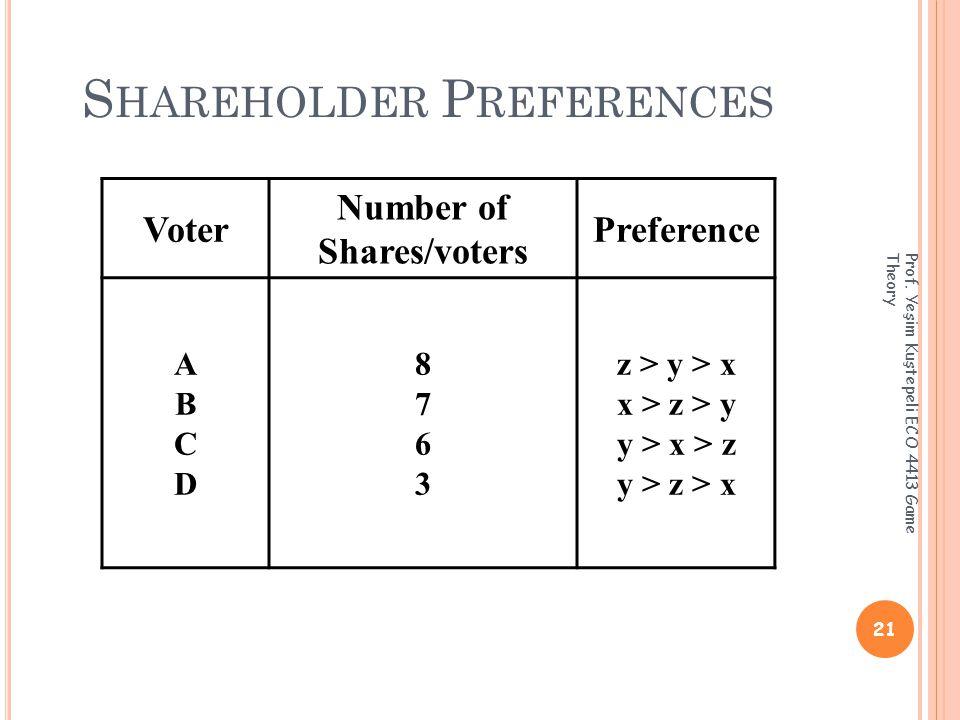 S HAREHOLDER P REFERENCES 21 Prof.