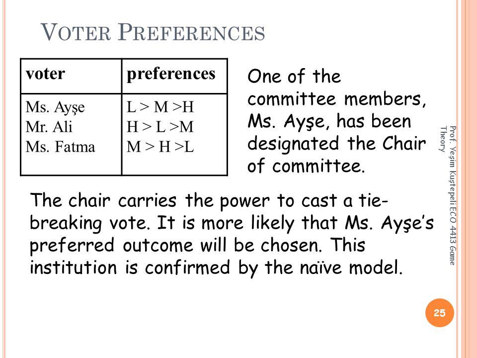 V OTER P REFERENCES 25 Prof. Yeşim Kuştepeli ECO 4413 Game Theory voterpreferences Ms.