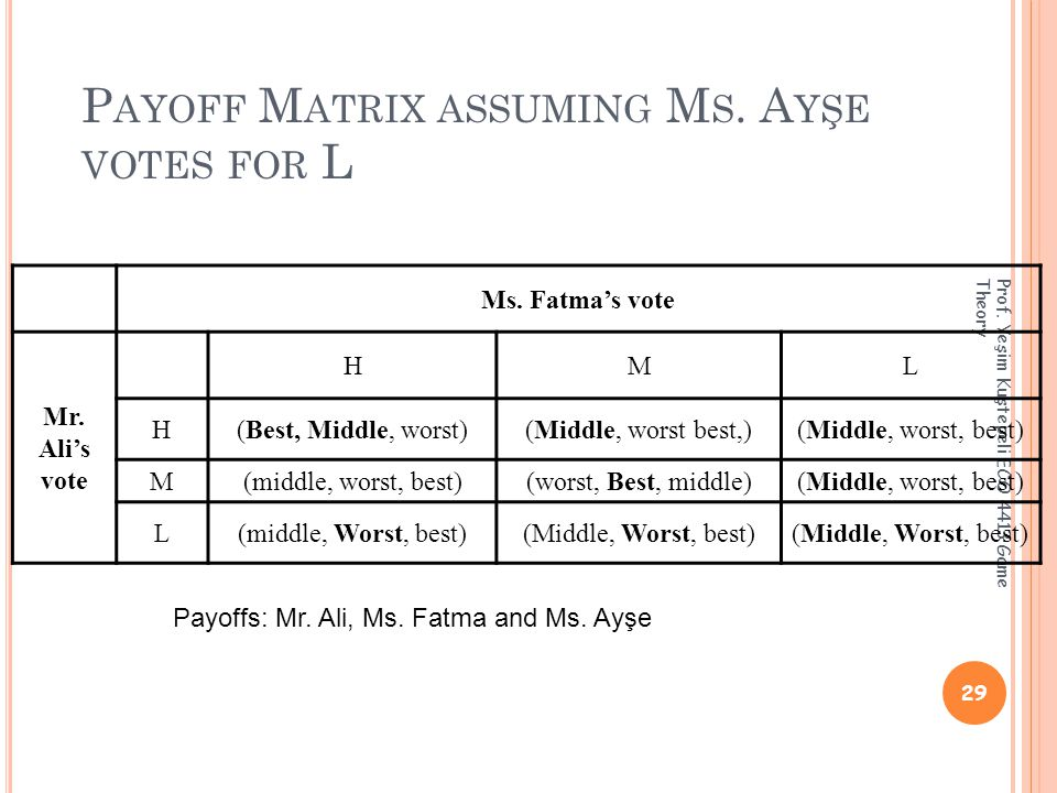 P AYOFF M ATRIX ASSUMING M S. A YŞE VOTES FOR L 29 Prof.