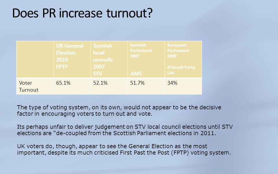 Does PR increase turnout.