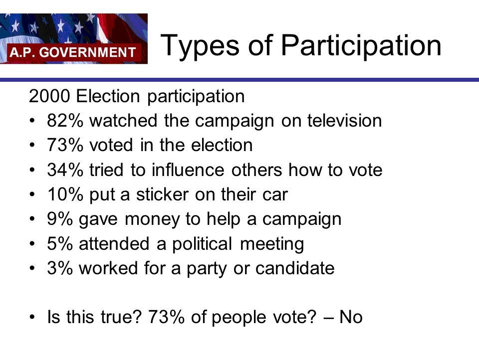 Who REALLY participates.
