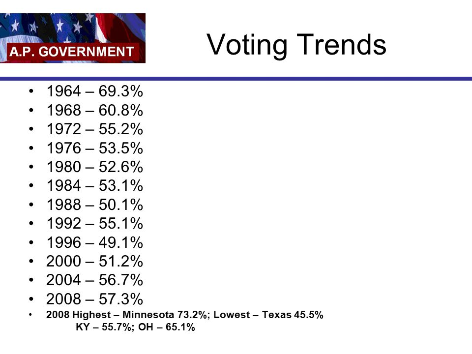 Voting Trends 1964 – 69.3% 1968 – 60.8% 1972 – 55.2% 1976 – 53.5% 1980 – 52.6% 1984 – 53.1% 1988 – 50.1% 1992 – 55.1% 1996 – 49.1% 2000 – 51.2% 2004 – 56.7% 2008 – 57.3% 2008 Highest – Minnesota 73.2%; Lowest – Texas 45.5% KY – 55.7%; OH – 65.1%