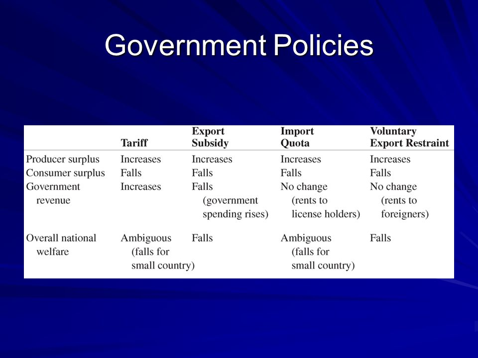 The Cases for Free Trade 1.