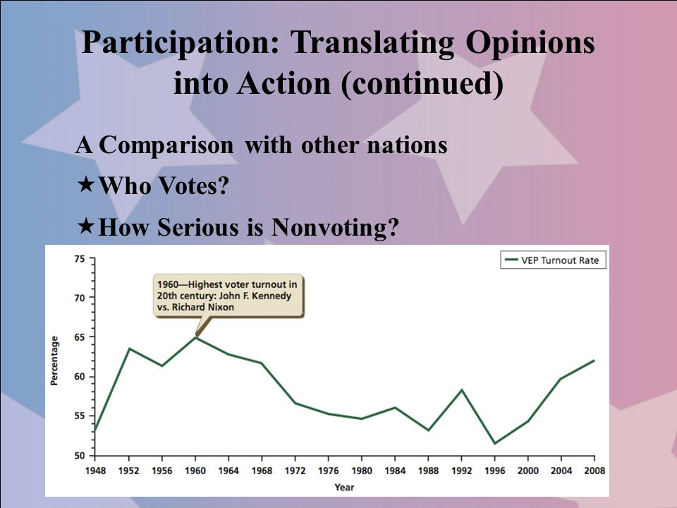 Participation: Translating Opinions into Action (continued) A Comparison with other nations  Who Votes.