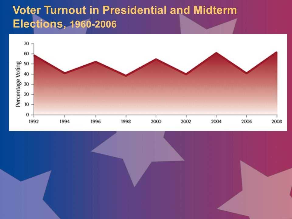 Voter Turnout in Presidential and Midterm Elections, 1960-2006