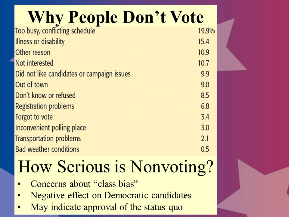 Why People Don't Vote How Serious is Nonvoting.