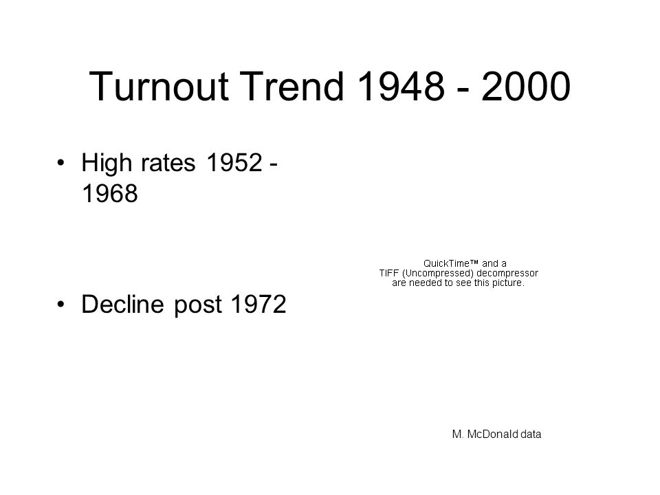 Turnout by Age Under-representation? Youth vote by party –200051% Dem –200454% Dem –200866% Dem
