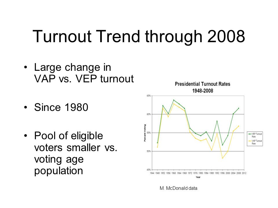 Voter Turnout 1896 90%  drop to 62% in 1904 –voter registration laws –Jim Crow laws 1916 61%  drop to 42% in 1920 –suffrage to women –size of eligible electorate doubled 1936 59%  drop to 51% in 1948 –WWII 1968 60%  drop to 52% 1972 –suffrage granted to 18 y/olds
