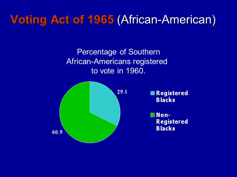 Voting Act of 1965 (African-American) Percentage of Southern African-Americans registered to vote in 1960.