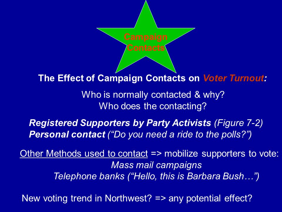 Campaign Contacts The Effect of Campaign Contacts on Voter Turnout: Who is normally contacted & why? Who does the contacting? Other Methods used to co