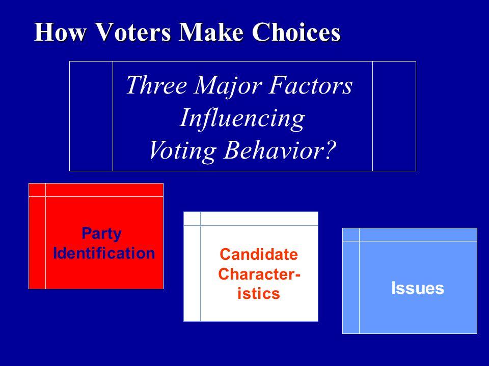 Three Major Factors Influencing Voting Behavior? Party Identification Party Identification Candidate Character- istics Candidate Character- istics Iss