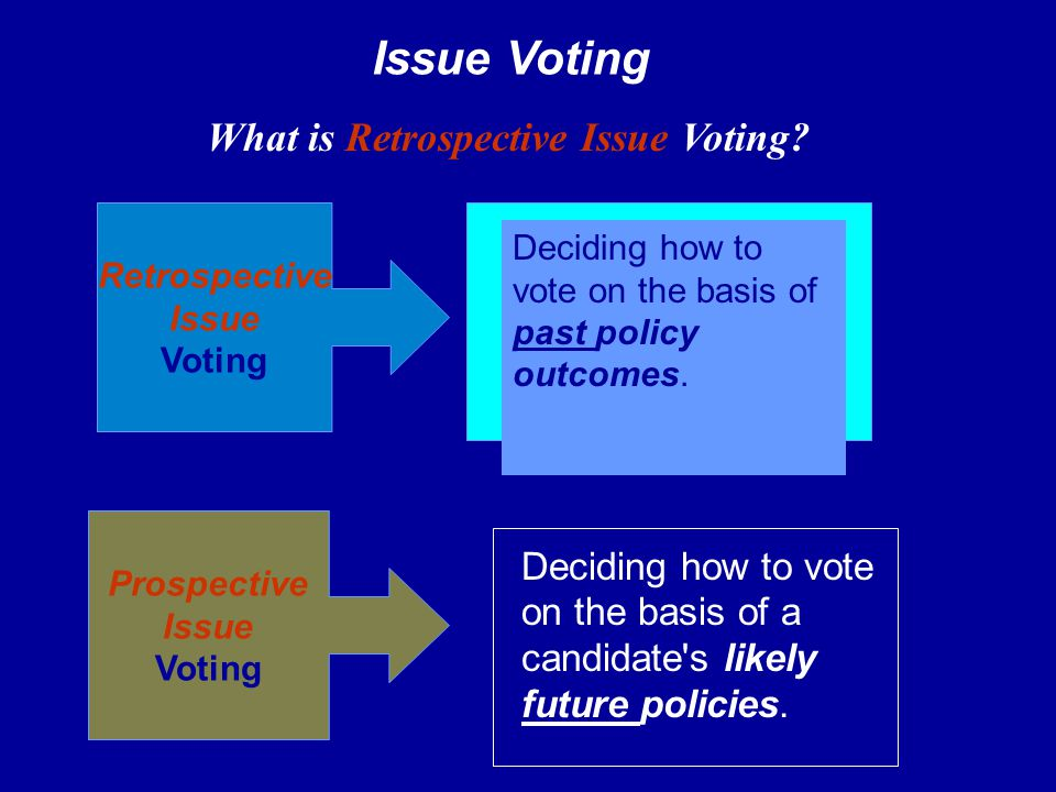 Retrospective Issue Voting Deciding how to vote on the basis of past policy outcomes. Prospective Issue Voting Deciding how to vote on the basis of a