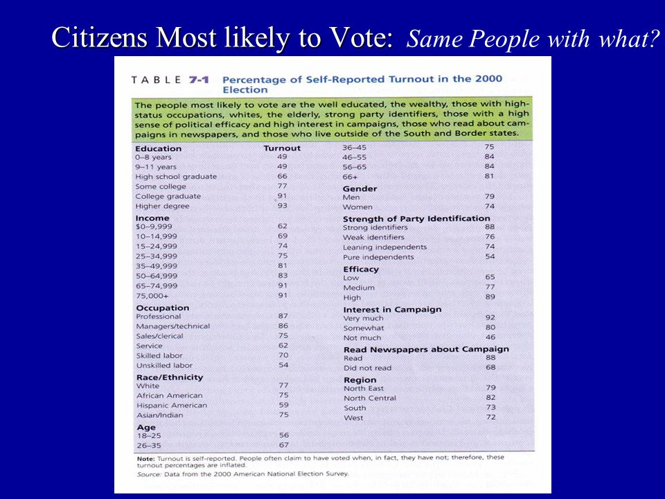 Citizens Most likely to Vote: Same People with what?