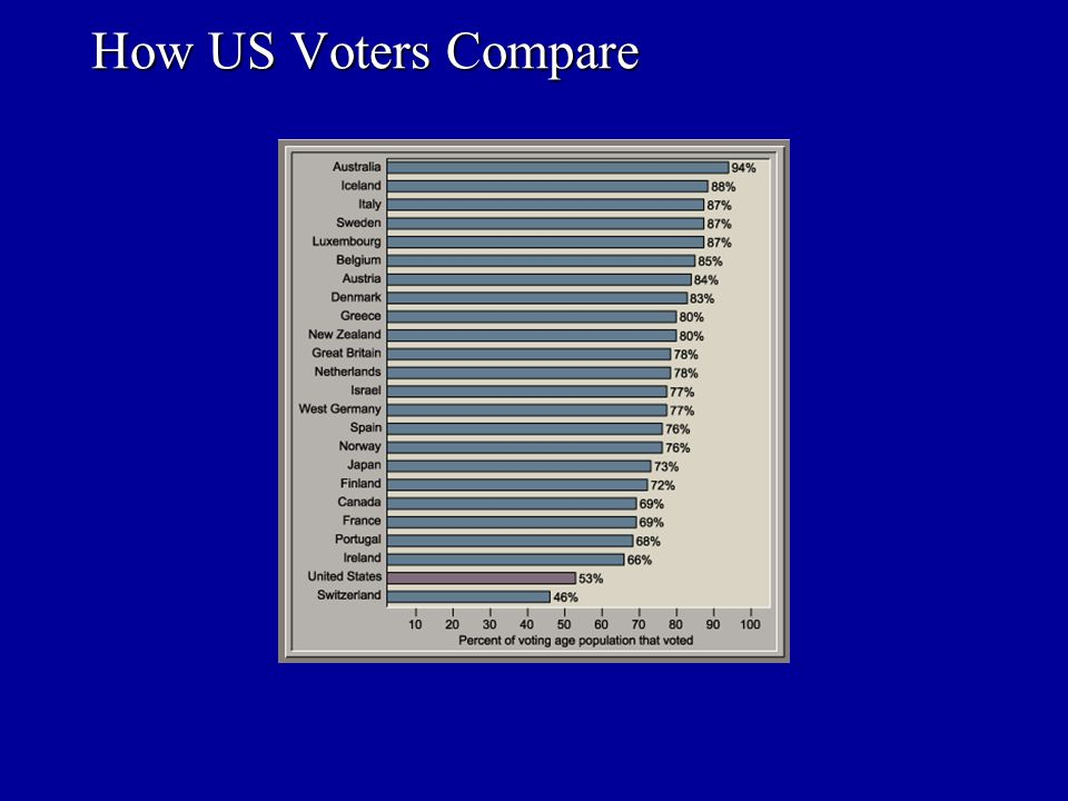 Actual voter turnout depends on: Voter Traits Registration Laws Campaign Contacts What Determines Voter Turnout