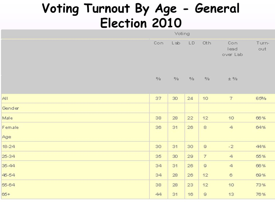Voting Turnout By Age - General Election 2010