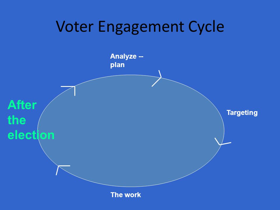 Voter Engagement Cycle Analyze -- plan Targeting The work After the election