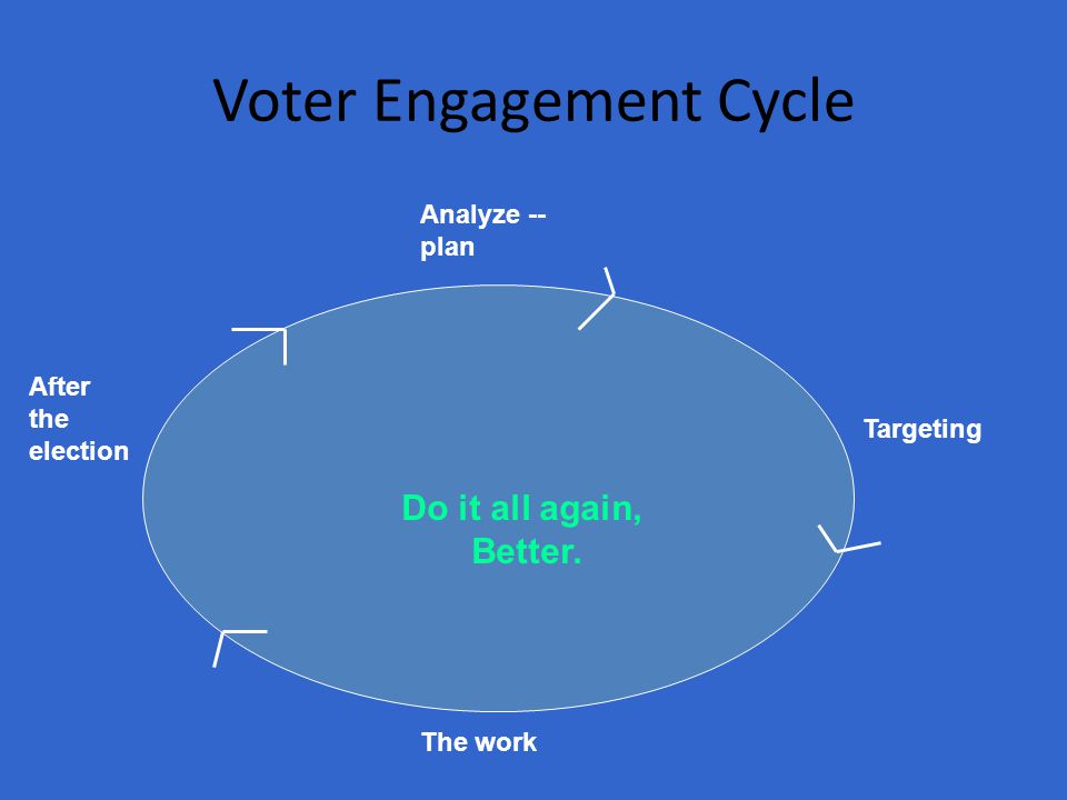 Voter Engagement Cycle Analyze -- plan Targeting The work After the election Do it all again, Better.