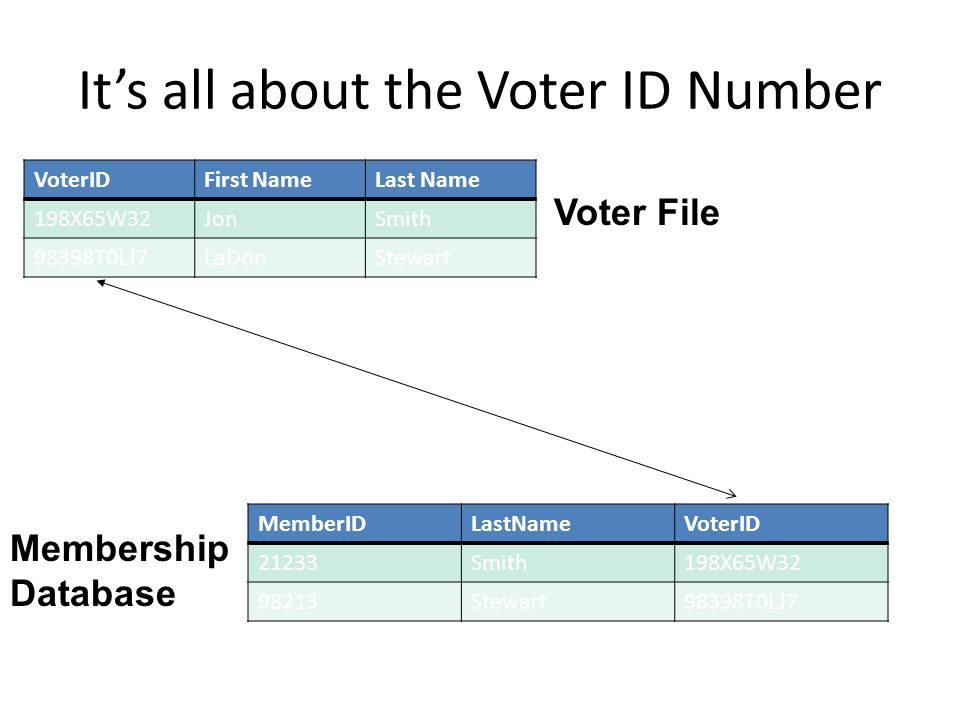 It's all about the Voter ID Number VoterIDFirst NameLast Name 198X65W32JonSmith 98398T0LJ7LaDonStewart MemberIDLastNameVoterID 21233Smith198X65W32 982