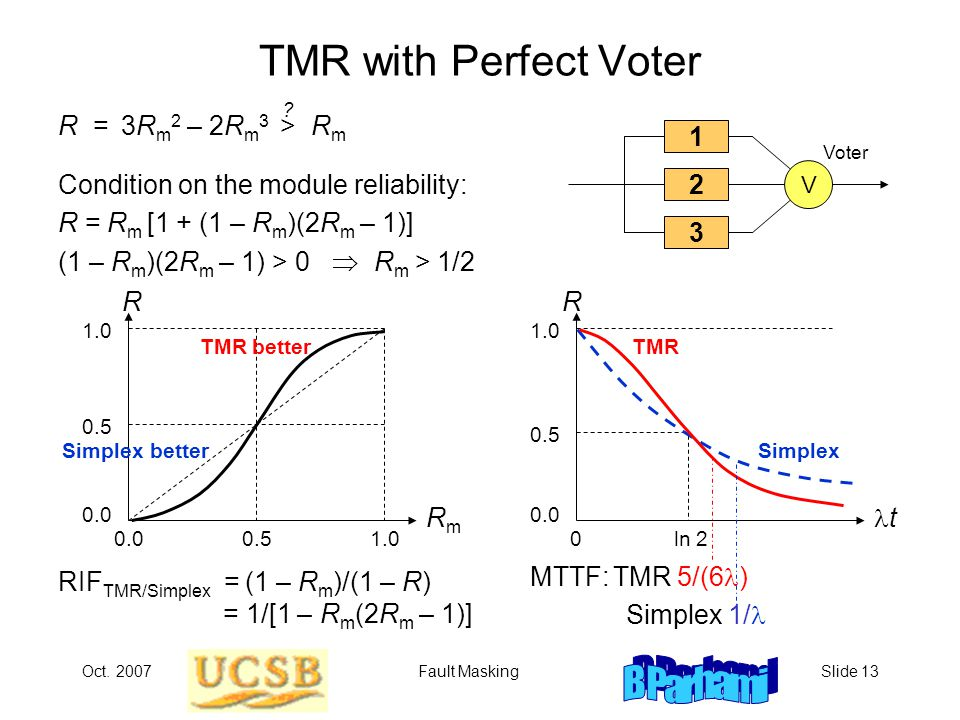 Oct. 2007Fault MaskingSlide 13 TMR with Perfect Voter Condition on the module reliability: R = R m [1 + (1 – R m )(2R m – 1)] (1 – R m )(2R m – 1) > 0