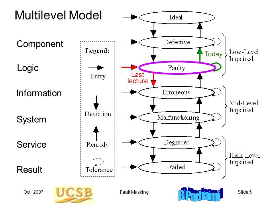 Oct. 2007Fault MaskingSlide 5 Multilevel Model Component Logic Service Result Information System Legend: Tolerance Entry Last lecture Today