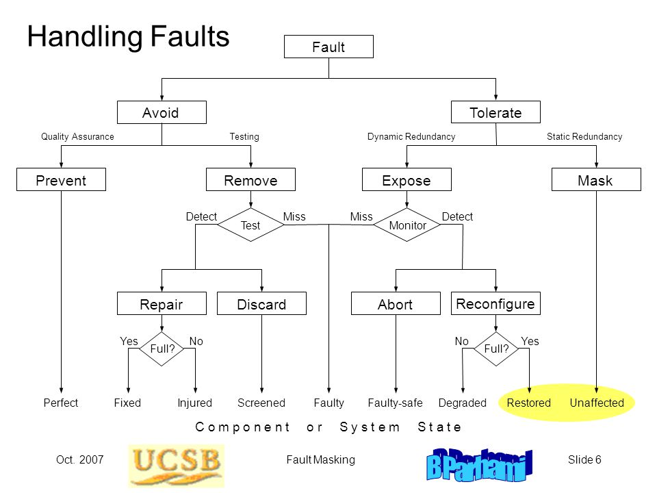 Oct. 2007Fault MaskingSlide 6 Handling Faults RepairDiscardAbort Prevent Remove ExposeMask AvoidTolerate Fault Quality AssuranceTestingDynamic Redunda