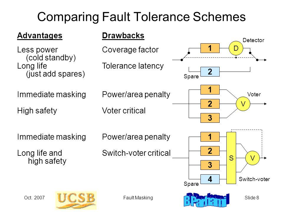 Oct. 2007Fault MaskingSlide 8 Comparing Fault Tolerance Schemes AdvantagesDrawbacks Less powerCoverage factor (cold standby) Long lifeTolerance latenc