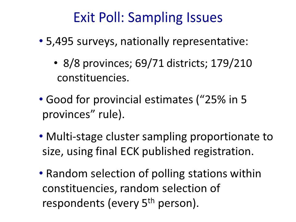5,495 surveys, nationally representative: 8/8 provinces; 69/71 districts; 179/210 constituencies.