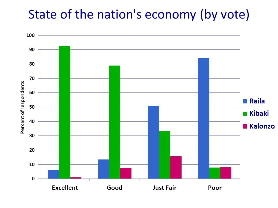 State of the nation s economy (by vote)