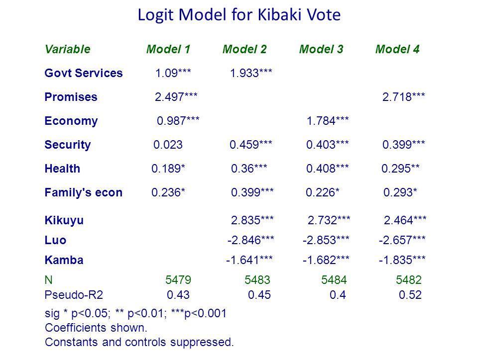 Logit Model for Kibaki Vote VariableModel 1Model 2Model 3Model 4 Govt Services 1.09*** 1.933*** Promises 2.497*** 2.718*** Economy 0.987*** 1.784*** Security0.023 0.459*** 0.403*** 0.399*** Health0.189* 0.36*** 0.408*** 0.295** Family s econ0.236* 0.399*** 0.226* 0.293* Kikuyu 2.835*** 2.732*** 2.464*** Luo -2.846*** -2.853*** -2.657*** Kamba -1.641*** -1.682*** -1.835*** N 5479 5483 5484 5482 Pseudo-R2 0.43 0.45 0.4 0.52 sig * p<0.05; ** p<0.01; ***p<0.001 Coefficients shown.