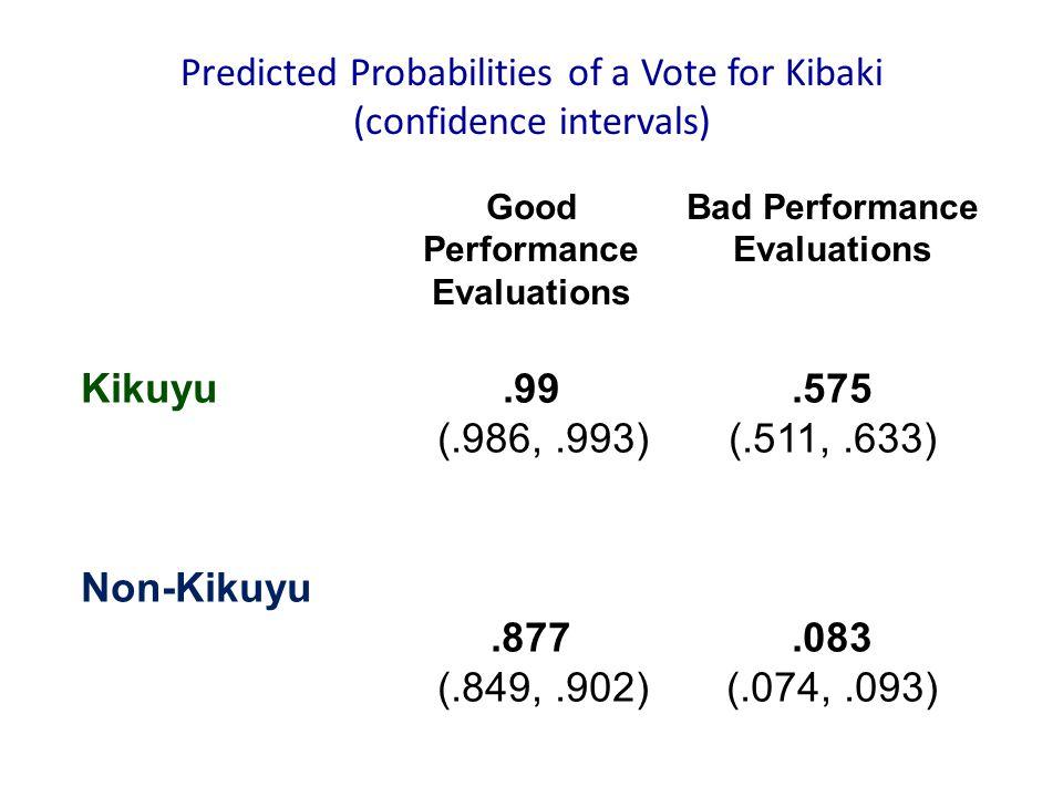 Good Performance Evaluations Bad Performance Evaluations Kikuyu.99 (.986,.993).575 (.511,.633) Non-Kikuyu.877 (.849,.902).083 (.074,.093) Predicted Probabilities of a Vote for Kibaki (confidence intervals)