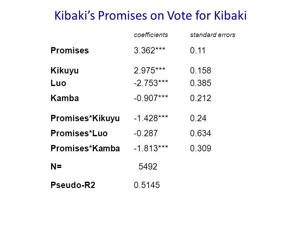 Kibaki's Promises on Vote for Kibaki coefficientsstandard errors Promises3.362***0.11 Kikuyu2.975***0.158 Luo-2.753***0.385 Kamba-0.907***0.212 Promises*Kikuyu-1.428***0.24 Promises*Luo-0.2870.634 Promises*Kamba-1.813***0.309 N= 5492 Pseudo-R20.5145