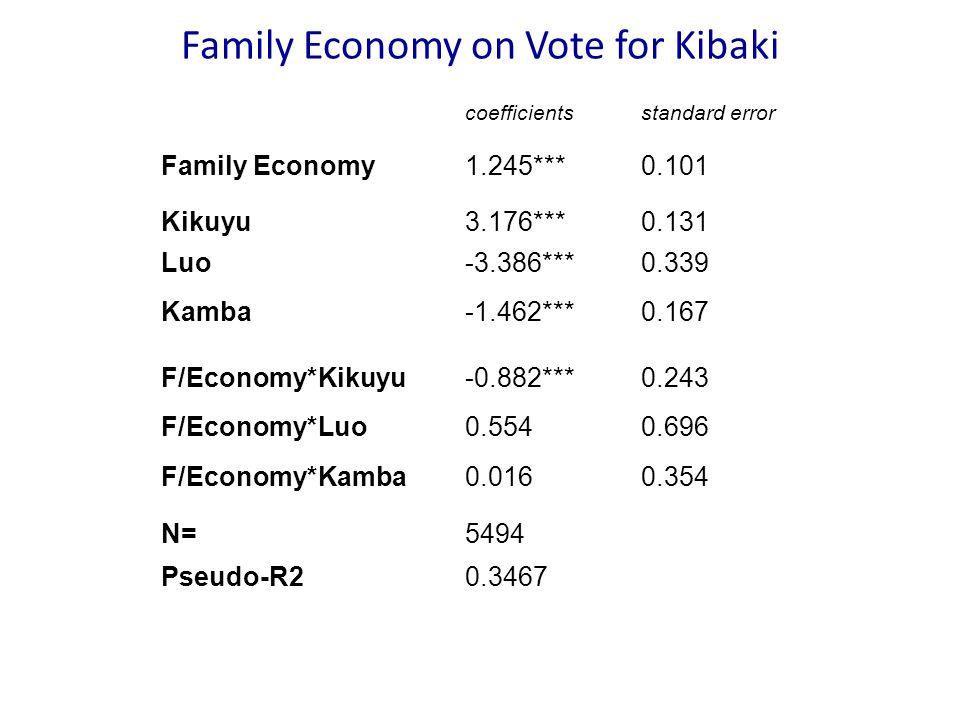 Family Economy on Vote for Kibaki coefficientsstandard error Family Economy1.245***0.101 Kikuyu3.176***0.131 Luo-3.386***0.339 Kamba-1.462***0.167 F/Economy*Kikuyu-0.882***0.243 F/Economy*Luo0.5540.696 F/Economy*Kamba0.0160.354 N=5494 Pseudo-R20.3467
