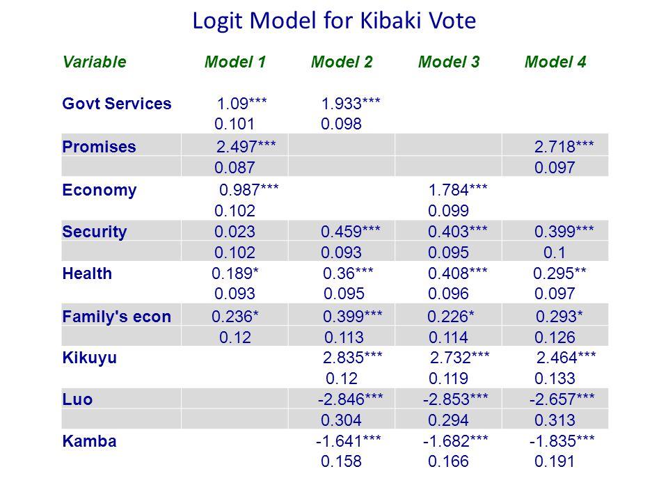 Logit Model for Kibaki Vote VariableModel 1Model 2Model 3Model 4 Govt Services 1.09*** 1.933*** 0.1010.098 Promises 2.497*** 2.718*** 0.0870.097 Economy 0.987*** 1.784*** 0.1020.099 Security0.023 0.459*** 0.403*** 0.399*** 0.1020.0930.0950.1 Health0.189* 0.36*** 0.408*** 0.295** 0.093 0.0950.0960.097 Family s econ0.236* 0.399*** 0.226* 0.293* 0.12 0.1130.1140.126 Kikuyu 2.835*** 2.732*** 2.464*** 0.120.1190.133 Luo -2.846*** -2.853*** -2.657*** 0.3040.2940.313 Kamba -1.641*** -1.682*** -1.835*** 0.1580.1660.191