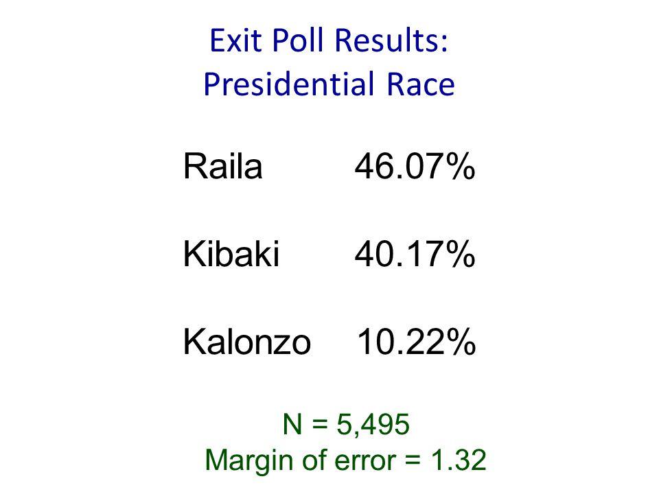Exit Poll Results: Presidential Race N = 5,495 Margin of error = 1.32 Raila 46.07% Kibaki 40.17% Kalonzo 10.22%