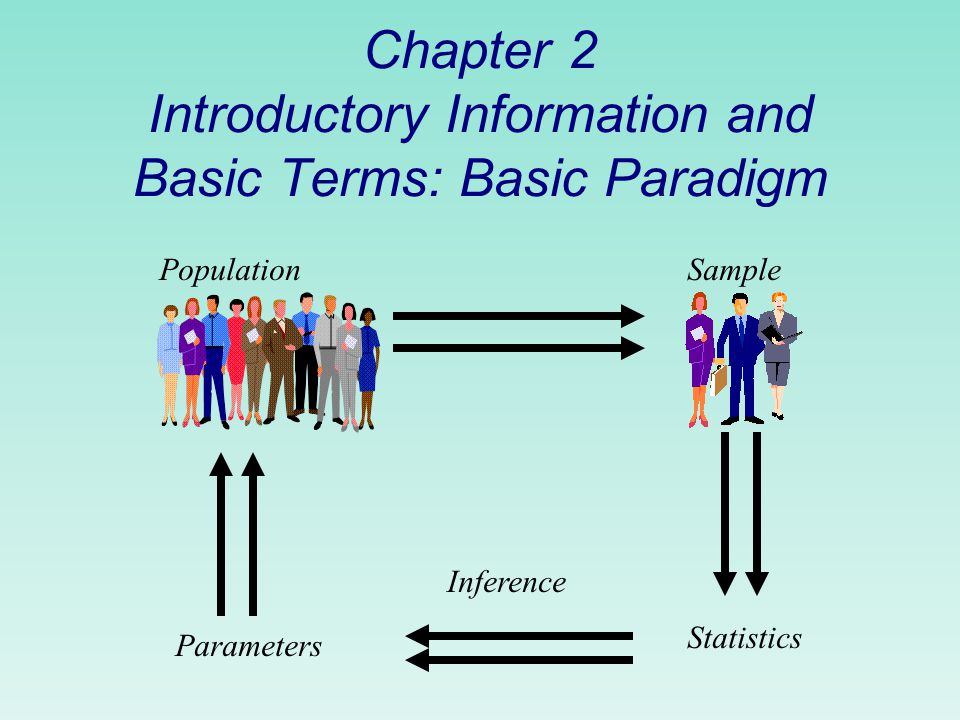 Chapter 2 Introductory Information and Basic Terms: Basic Paradigm PopulationSample Statistics Inference Parameters